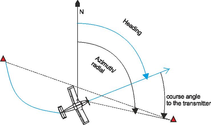 Leteck Navigace